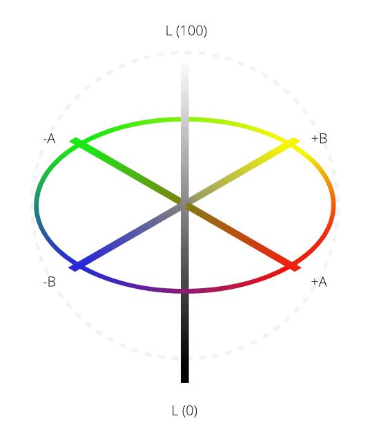 Modèles colorimétriques